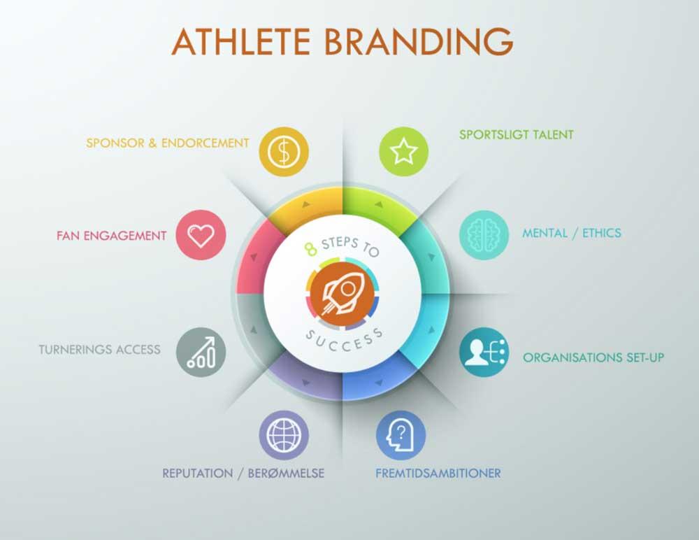 Athlete Branding KreedON