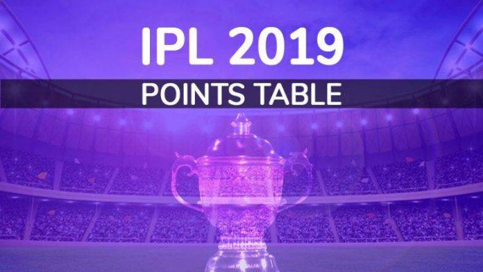 IPL 2019 Points Table