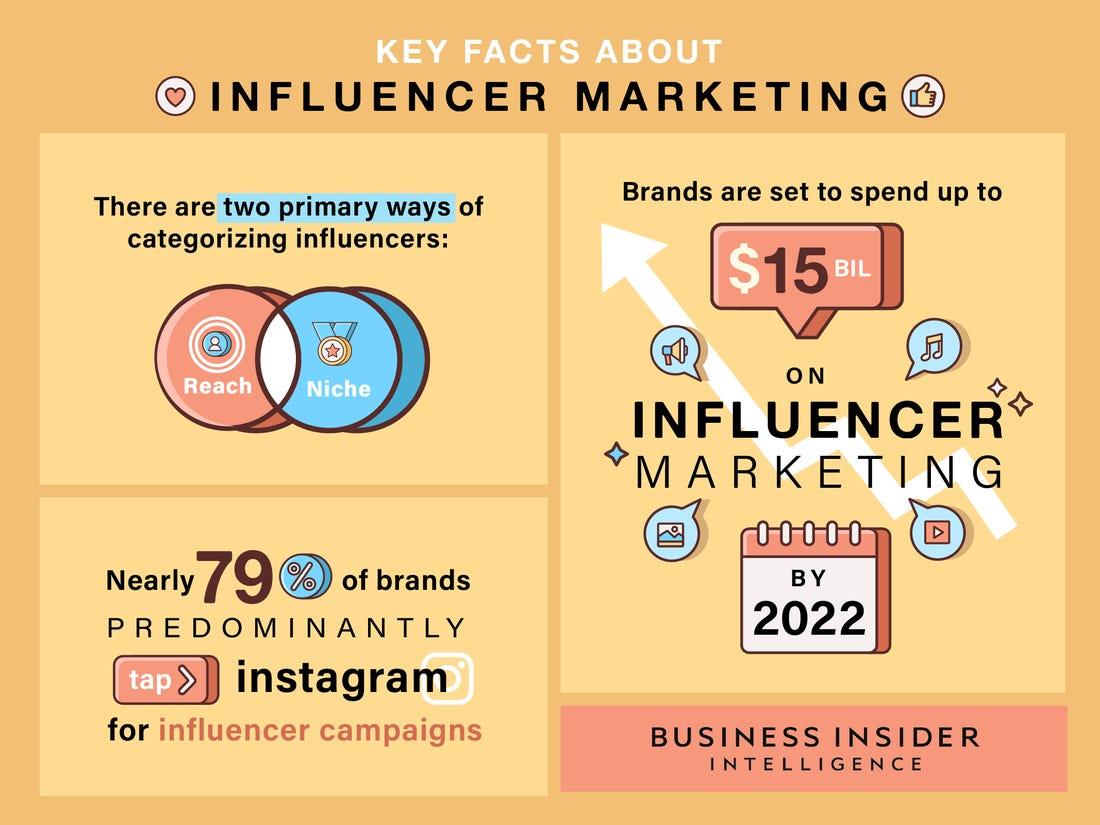 Influencer Marketing KreedOn