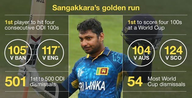 Kumar Sangakarra Kreedon World Cup records