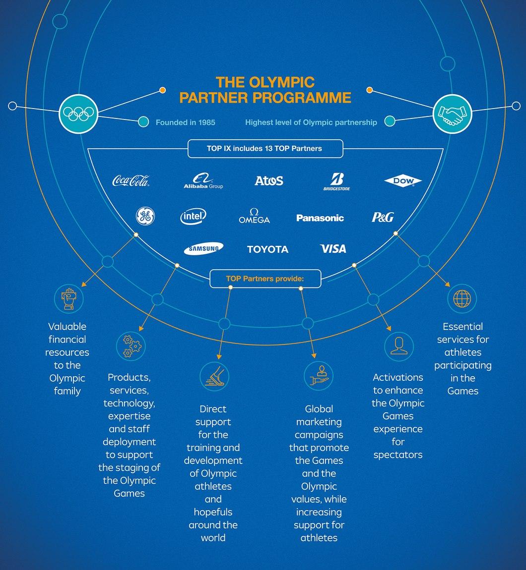 IOC Partners KreedOn