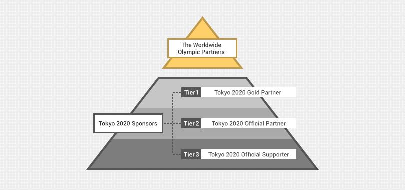 Structure Sponsorship 2020 KreedOn