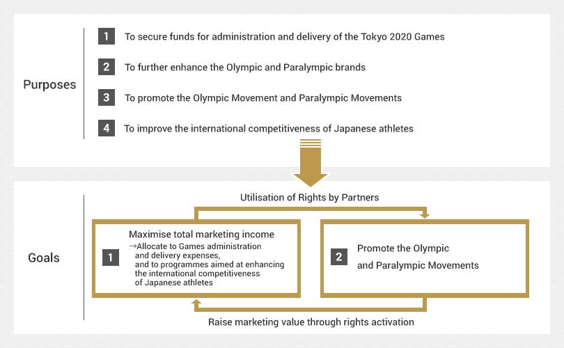 Tokya 2020 Sponsoship Target KreedOn Olympic Sponsors