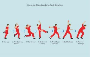 Types of bowling in cricket< KreedOn