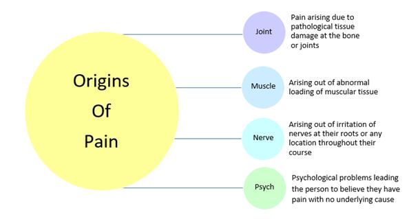 Origin of Pain KreedOn