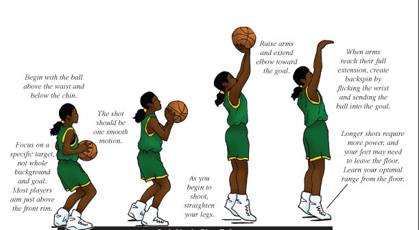 how to shoot a basketball KreedOn