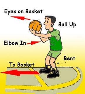perfect basketball stance KreedOn