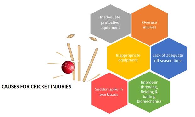 Causes of Cricket Injuries KreedOn