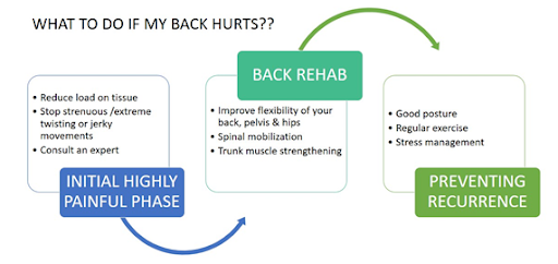 back pain relief KreedOn