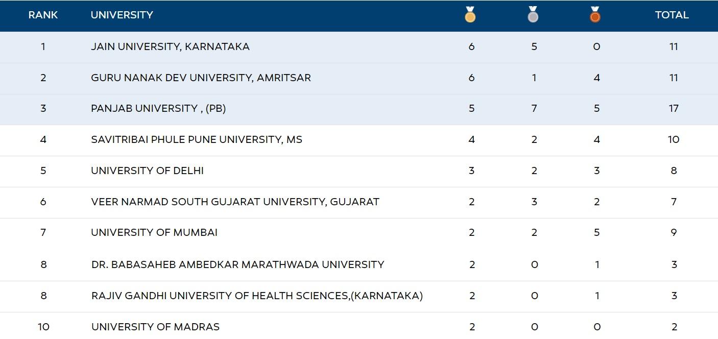 Khelo India University Games